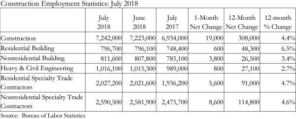 Construction Adds 19,000 Jobs as Unemployment Plummets in July