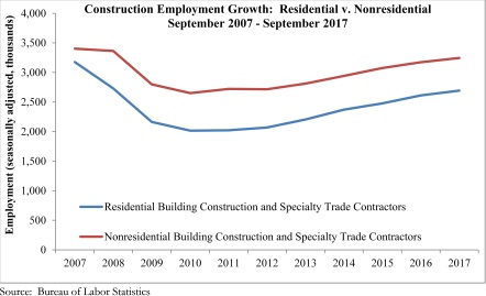 Nonresidential Construction Adds Jobs Despite Disruptions
